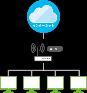 VLAN(仮想LAN)設定イメージ1