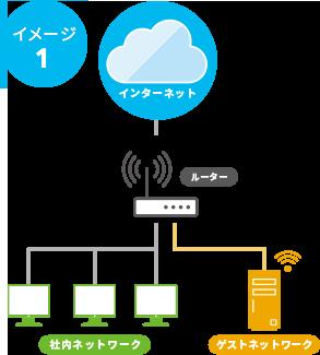 VLAN(仮想LAN)設定イメージ2