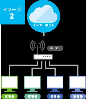 VLAN(仮想LAN)設定イメージ3
