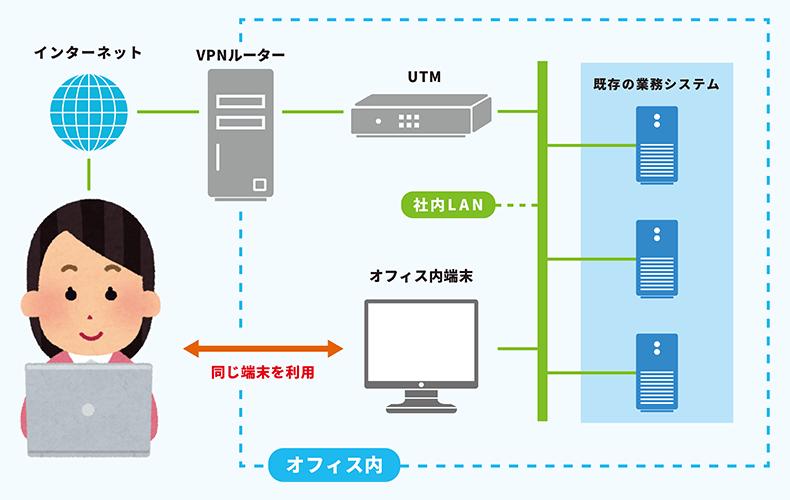 テレワークの方式①会社PCの持ち帰り方式(VPN接続)